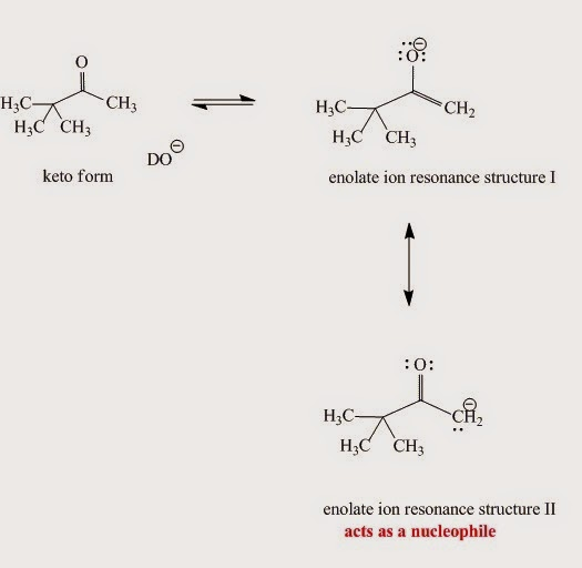 Fig. I.6: Enolate ion resonance contributors. Although the major contributor is resonace structure I when it reacts as a nucleophile structure II is more reactive.
