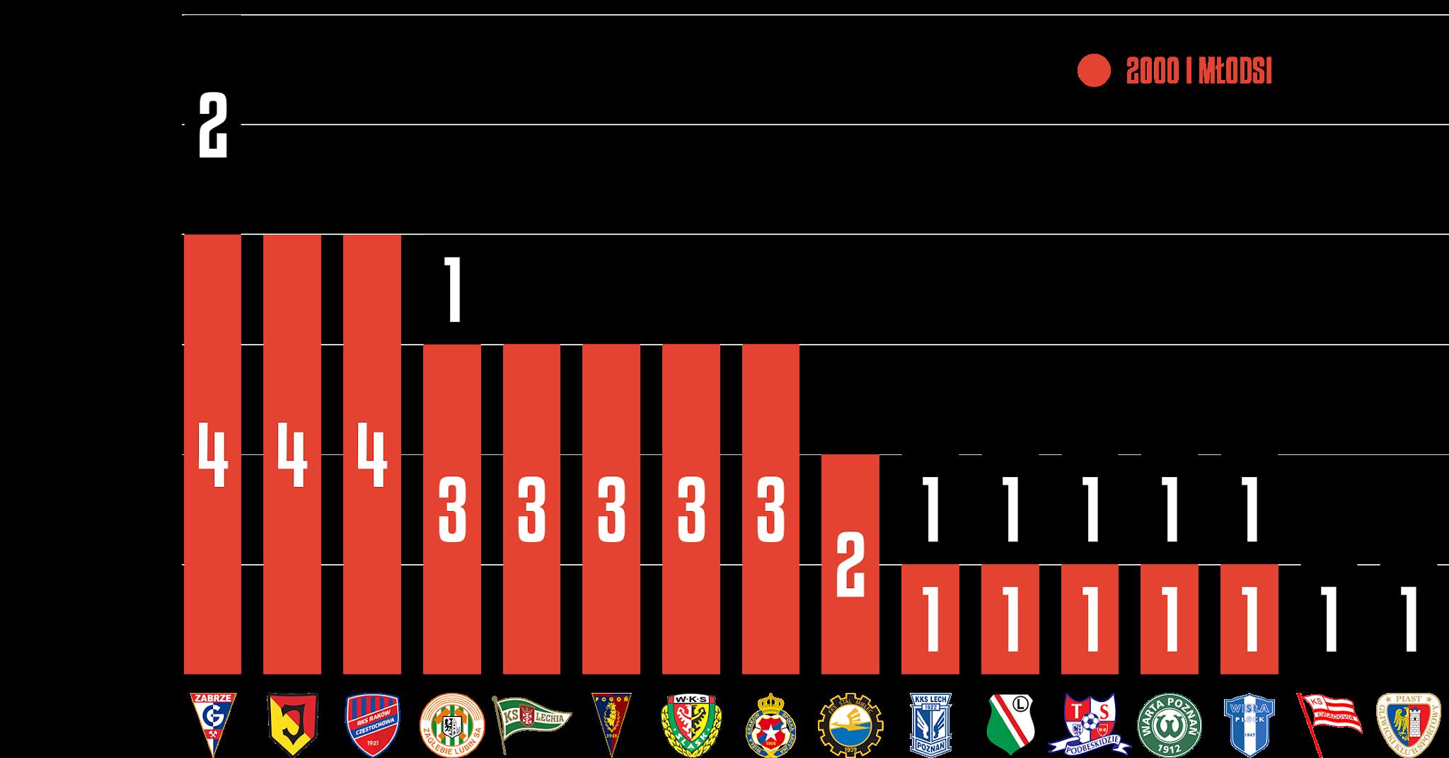 Młodzieżowcy w 25. kolejce PKO Ekstraklasy<br><br>Źródło: Opracowanie własne na podstawie ekstrastats.pl<br><br>graf. Bartosz Urban