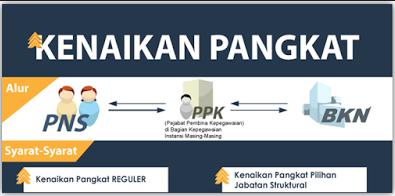 Syarat-syarat kenaikan pangkat PNS tahun 2017