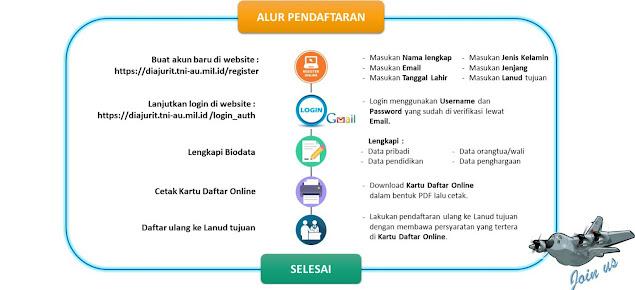 Alur Pendaftaran Tamtama TNI AU Gelombang II TA 2021