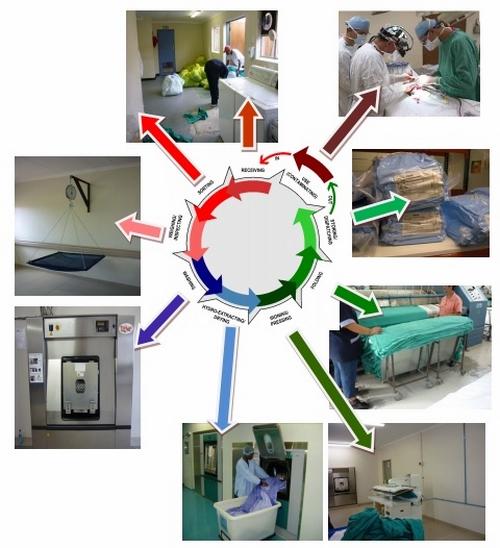 Các Quy trình giặt là trong bệnh viện