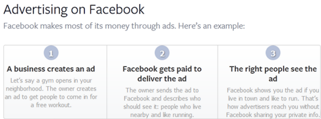 How Does Facebook makes money?