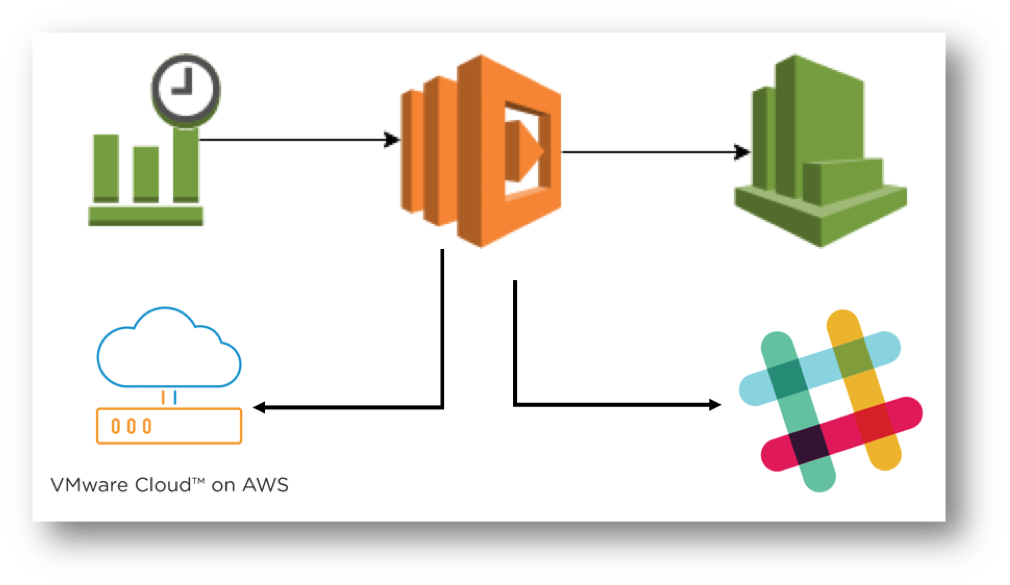Use Python and VMware Cloud on AWS APIs to create logs in a