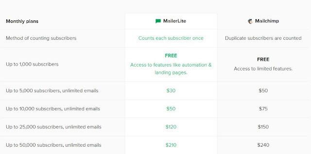 κόστος mailchimp και mailerlite
