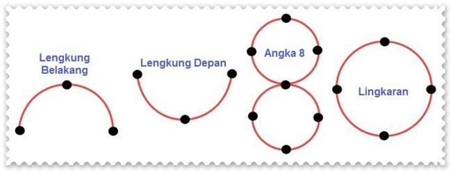 Garis lengkung