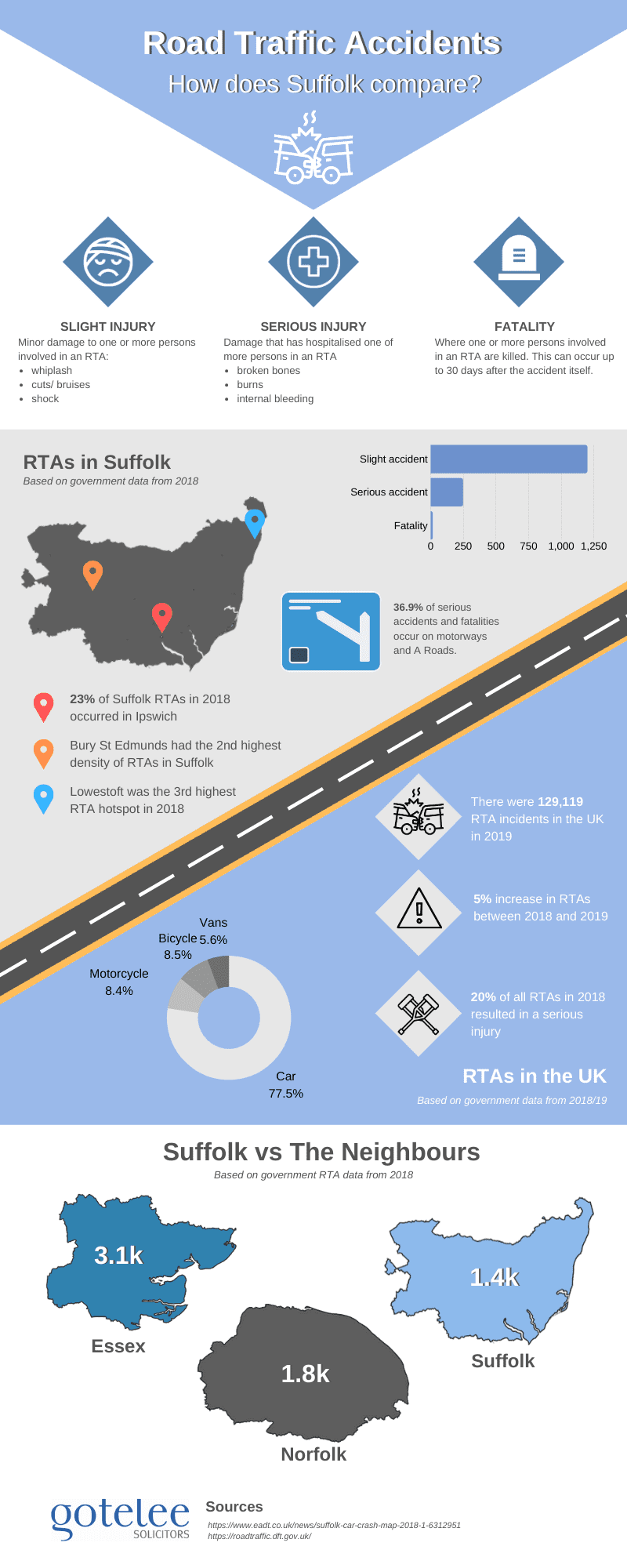Road Traffic Accidents: How Does Suffolk Compare to the UK? #infographic