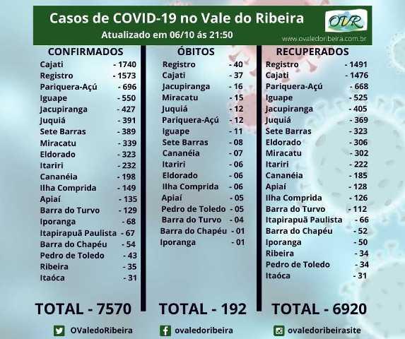 Vale do Ribeira soma 7570 casos positivos, 6920 recuperados e 192 mortes do Coronavírus - Covid-19