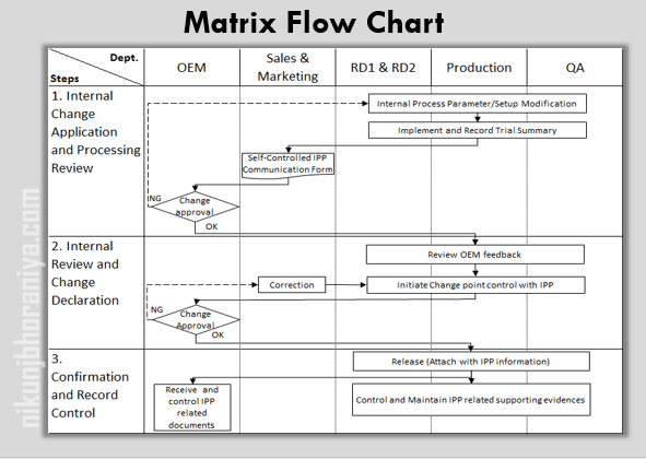 Matrix FlowChart