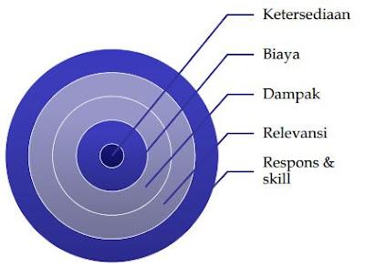 komunikasi oganisasi, metode komunikasi, kriteria