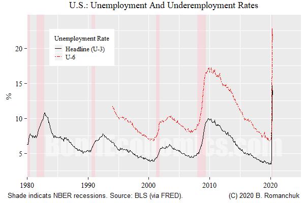 Chart: U.S. U-3 and U-6 Unemployment