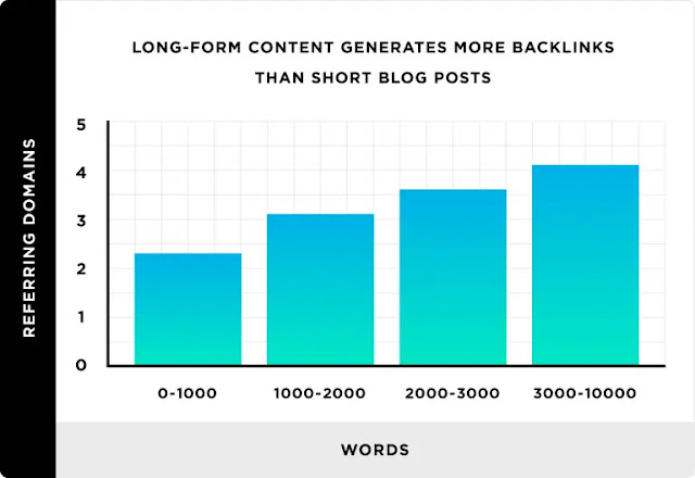 Long-form content generates more backlinks than short-form