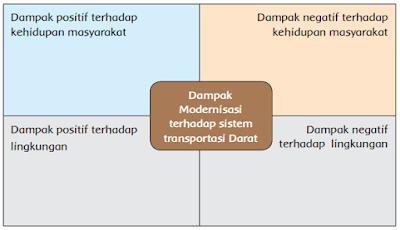 Dampak Modernisasi terhadap sistem transportasi Darat www.simplenews.me