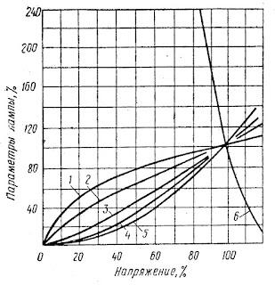 Зависимость параметров ламп накаливания от напряжения