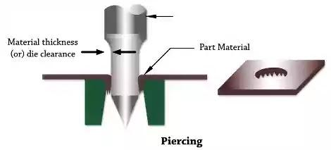 Piercing Operation on Sheet Metal.