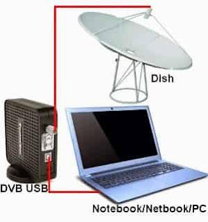 Cara Download  Internet Gratis Pakai Parabola
