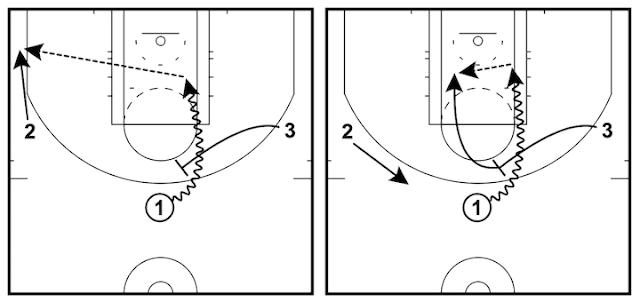 讓取分變簡單的三對三籃球戰術 - 擋拆戰術 (Pick and Roll)