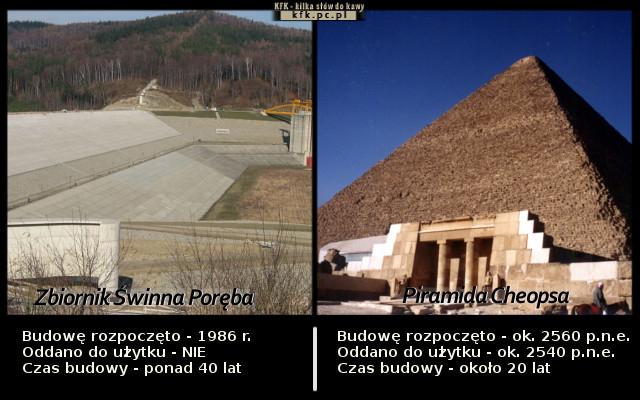 Zbiornik w Świnnej Porębie vs Piramida Cheopsa - Najdłużej budowane inwestycje w Polsce