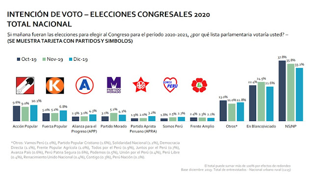 Intención de voto - Elecciones congresales 2020