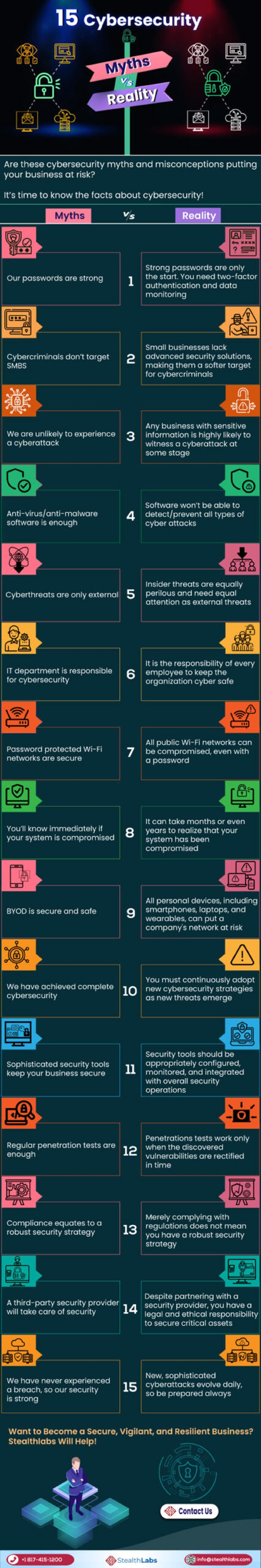 top-15-cybersecurity-myths-vs-reality-infographic