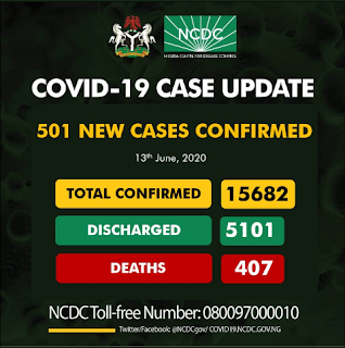 501 New Cases of Corona Discovered By NCDC