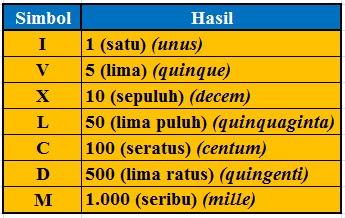 Mengenal Bilangan Romawi 701 – 800 (Angka Romawi 701-800)
