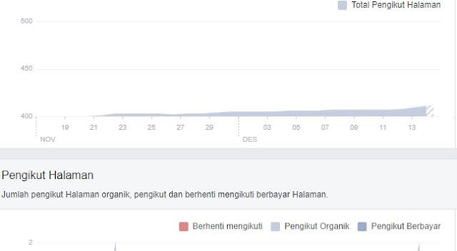 Apa Itu Pengikut Organik dan Pengikut Berbayar di Halaman Facebook