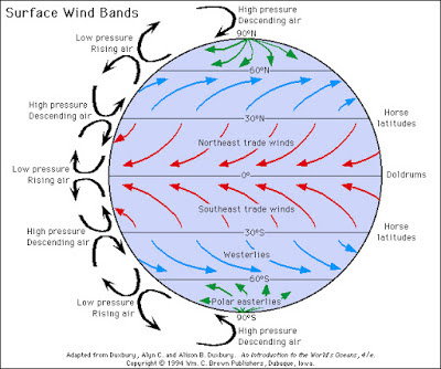Pengertian Angin Pasat dan Perilaku Angin | Materi IPS Kelas 7 Semester 1 (Revisi)