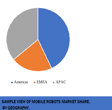 mobile robots market share by region