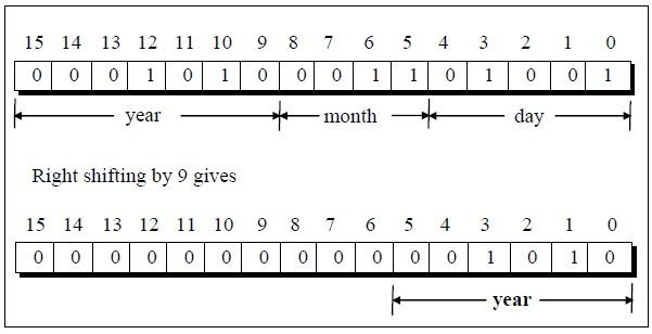 C Programming Books: Left Shift Operator in C programming