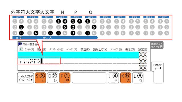 O(① ③ ⑤) 図7 ①、③、⑤の点が表示された点訳ソフトのイメージ図と、①、③、⑤の点がオレンジ色で示された6点入力のイメージ図