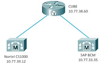 Analysing Cisco CUBE Traces | ciscortfm