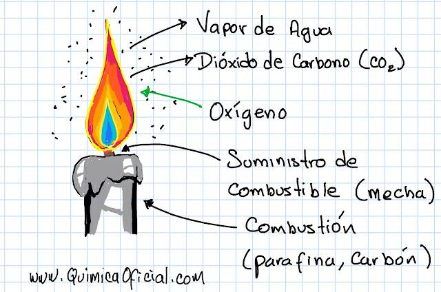 fenómeno químico