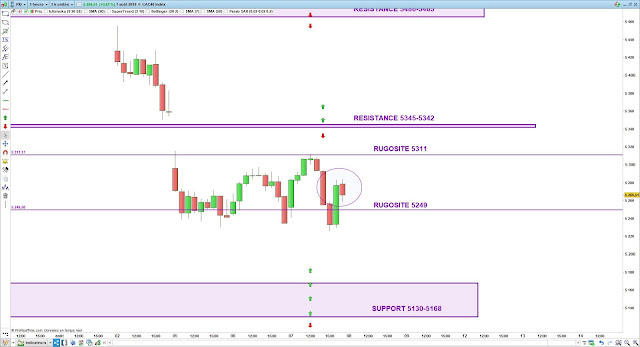 Trading CAC40 08/08/19