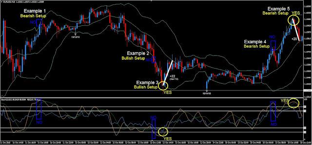 Bollinger Momentum Reversal Trading System