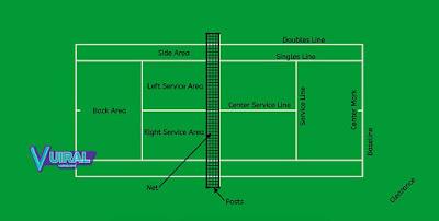 Gambar Lapangan Tenis Beserta Keterangannya