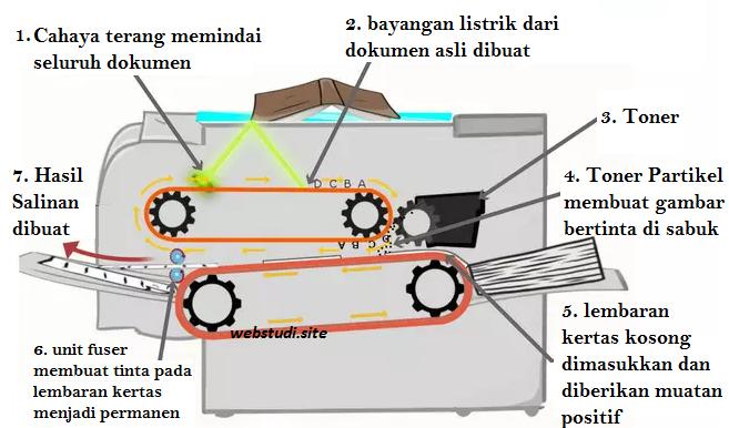 Gambar-Cara-Kerja-Mesin-Fotocopy