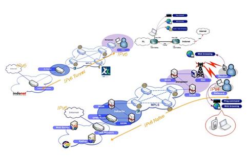 Gambar 4. Infrastruktur IPv6