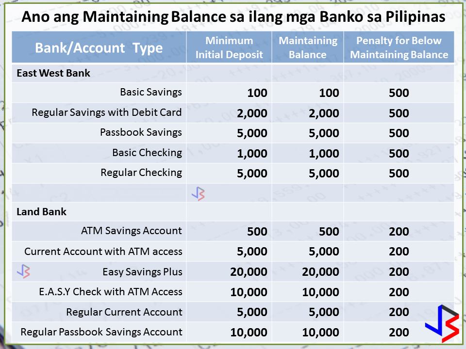 "A viral post about a bank depositor has opened the minds of Filipinos about the concept of Bank Account Maintaining Balance and Dormancy Fees.   In the FB post below, a certain depositor showed her passbook, wherein a deposit of more than Php5,600 was slowly reduced to zero due to some unknown charge.  These are relatively unnoticed charges buried in those long multi-page contracts written in small type or fine print that we sign when we open a new bank account. If you are not remotely aware of these charges, you might be in trouble. I urge you to read on.  What is Maintaining Balance Maintaining Balance is the minimum amount that a bank or financial institution requires a customer to maintain in his or her account. The banks say they spend money to handle people's accounts, so they must make some profit from these accounts, and therefore, according to them, customers should maintain a certain minimum amount of money in these accounts.  The Maintaining Balance is actually the average balance in an account for 30 days or 31 days of the month - so it's actually called Average Daily Balance (ADB). Banks consider the end-of-day balance. If an account's balance in the morning is 10,000 pesos, and at the end of the day, the balance is 15,000 pesos, they consider 15,000 pesos.  Philippine banks differ in their requirements for Maintaining Balance and penalties. Since there are too many banks to mention, here's a compilation of the most common banks in the Philippines:  Now that you know the maintaining balance for the given banks, and how much penalties you have to pay if you go below, it's time to learn how to estimate your account's ADB or Average Daily Balance:  Let's say you have an account in a bank whose Maintaining Balance is at Php2,000. The deposited amount in your account changed four times in a month, 30 days. ADB is calculated by adding the end-of-day balances for all the days of the current month, and then dividing the total by the number of days of the month. For February, that would be 28 days - 29 if on a leap year.  For example, in the first 5 days of the month, your daily balance was Php2,000. You took out Php1,000 on the sixth day. For the next 15 days, your balance everyday was at Php1,000 until you deposited Php2,000 on the 21st, taking your balance up to Php3,000. It stayed there for 5 days. You took out Php2,000 pesos in the 26th day, and for the last 5 days, your balance everyday was Php1,000.  The calculation for your account's ADB is as follows:  This means, your account's ADB is Php1,500, well below the Maintaining Balance of Php2,000. If for the following month, your ADB is again below Php2,000 - your account balance will be charged with Penalty for below Maintaining Balance (see Tables above for how much).  Maintaining Balance Penalty is easy to avoid. Simply keep saving on your account well above the Maintaining Balance requirements. Also, some accounts are said to not require Maintaining Balance. The most common is a Payroll Account.  Dormancy Fee Bank accounts that are considered dormant are those that have no deposits or withdrawals for about two years. OFWs are usually the one whose account become dormant since they have left these accounts behind while working abroad.  Thankfully, the BSP has revised the rules and now require banks and other financial institutions to implement a monthly dormancy fee that is not higher than Php30.  A savings account becomes dormant after 24 months of no deposit nor withdrawal. A checking account becomes dormant after 12 months. When an account becomes dormant, the account is put on hold - not earning interests. To reactivate the account, the depositor needs to go to the branch with his valid IDs and reactivate the account.  Dormancy Fee can only be imposed ""if there is no deposit or withdrawal from the account for five years, if the deposits is below the minimum monthly average daily balance, and if the depository bank or financial institution has complied with the 2 of the notification requirements stated below:  A depositor must be informed through mail, courier delivery, electronic mail (e-mail) telephone call and other means 60 days before the account becomes dormant and 60 days before the imposition of dormancy fees.  Banks are now required to notify dormant accounts holders of the situation in three instances.  First is before the start of the dormancy period. Second, when the dormancy fee will be imposed. Tthird, when the account will be placed under escheat - a legal procedure when the contents of the account will be reverted to the National Treasurer in line with the Unclaimed Balances Act.   So the next time you will open a bank account, read the fine print first - the contract. Also, banks are required by law to post their fees on retail deposit, remittance and loan products/services in their official website and in conspicuous places in all banking units."