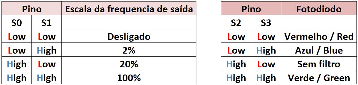 Tabela de ativação TCS230 / TCS3200