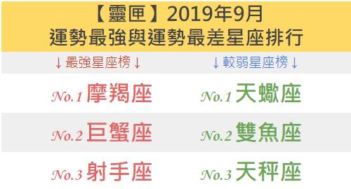 【靈匣】2019年9月,運勢最強與運勢最差星座排行