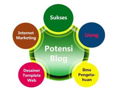 Potensi-Blog