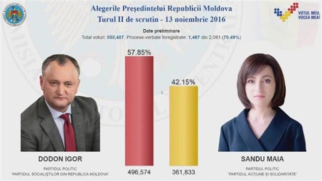 Thousands protest in Chisinau after pro-Russian Igor Dodon wins Moldova vote