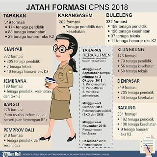 info kuota dan jumlah formasi pengadaan CPNS tahun 2018 kabupaten kota dan propinsi untuk wilayah NTT, NTB dan Bali.