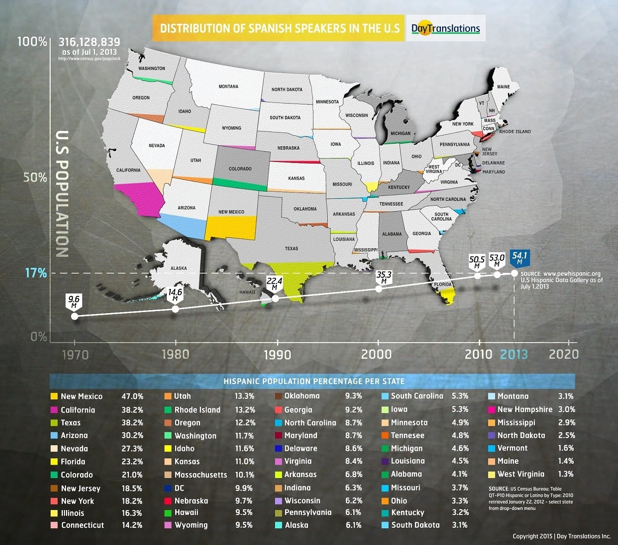 The Surge of Spanish Speakers in the US #infographic