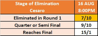 Kambi's King of the Ring Betting Market - Stage of Elimination: Cesaro
