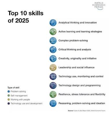 Kemahiran Masa Depan Tahun 2025. Bersediakah Kita?