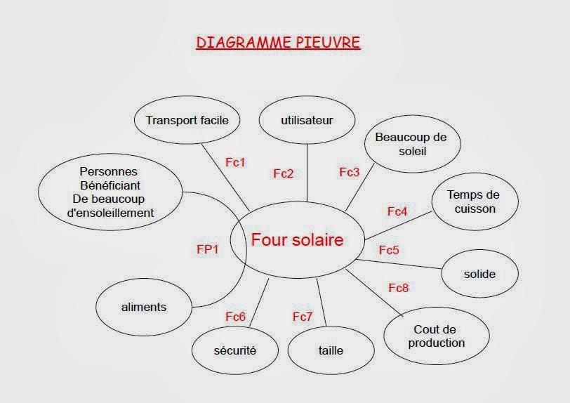 Le Four Solaire  Diagramme