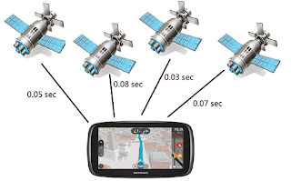 Navigation satellites - How GPS works?