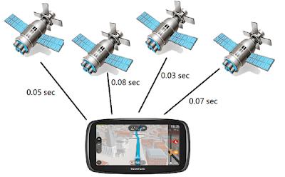 Navigation satellites - How GPS works?