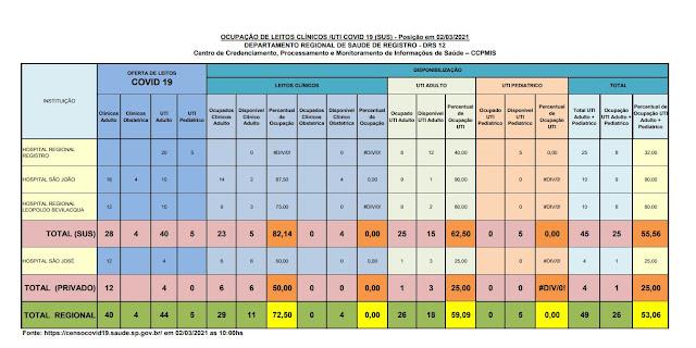 Taxa de ocupação dos leitos de UTI adulto, 62,50% para o SUS e 25% para o particular,  apenas 15 leitos vagos para o Vale do Ribeira  (02/03)